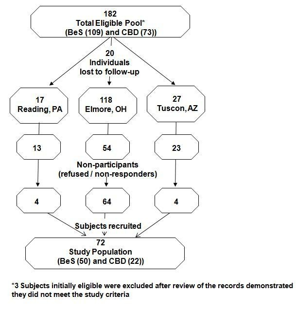 https://static-content.springer.com/image/art%3A10.1186%2F1471-2458-10-5/MediaObjects/12889_2009_Article_1916_Fig1_HTML.jpg