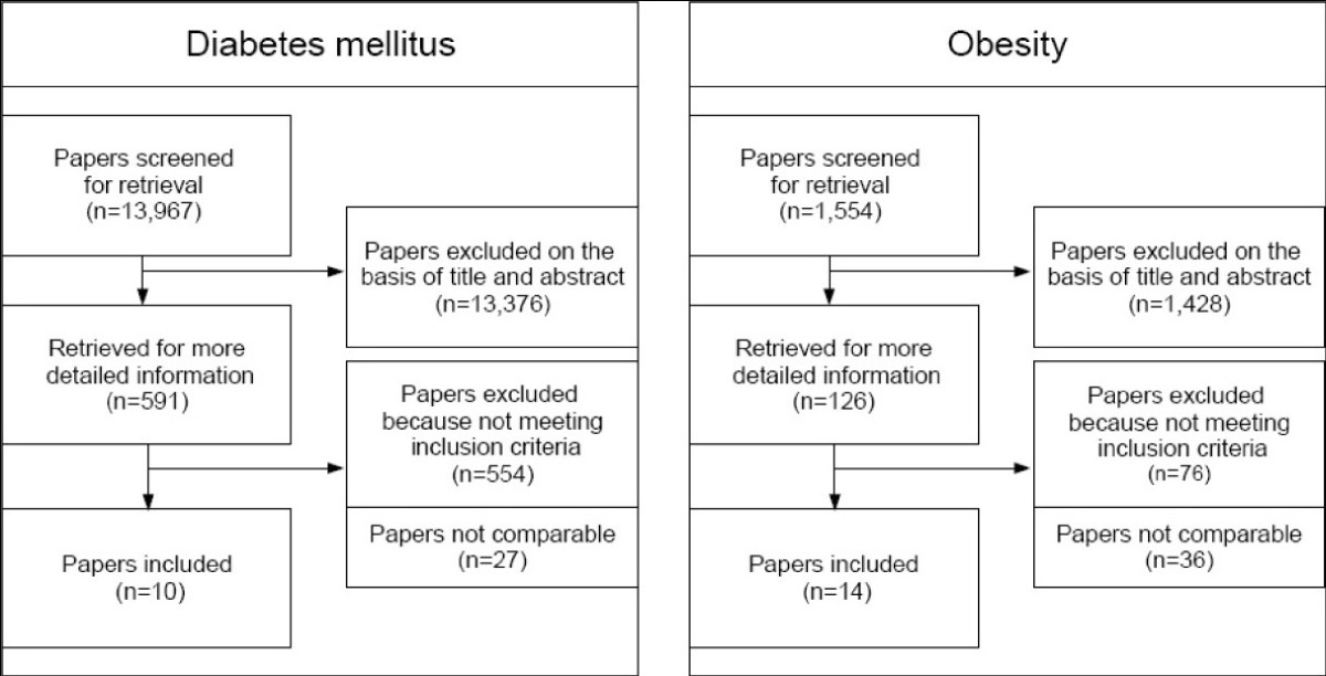 https://static-content.springer.com/image/art%3A10.1186%2F1471-2458-10-525/MediaObjects/12889_2009_Article_2436_Fig1_HTML.jpg
