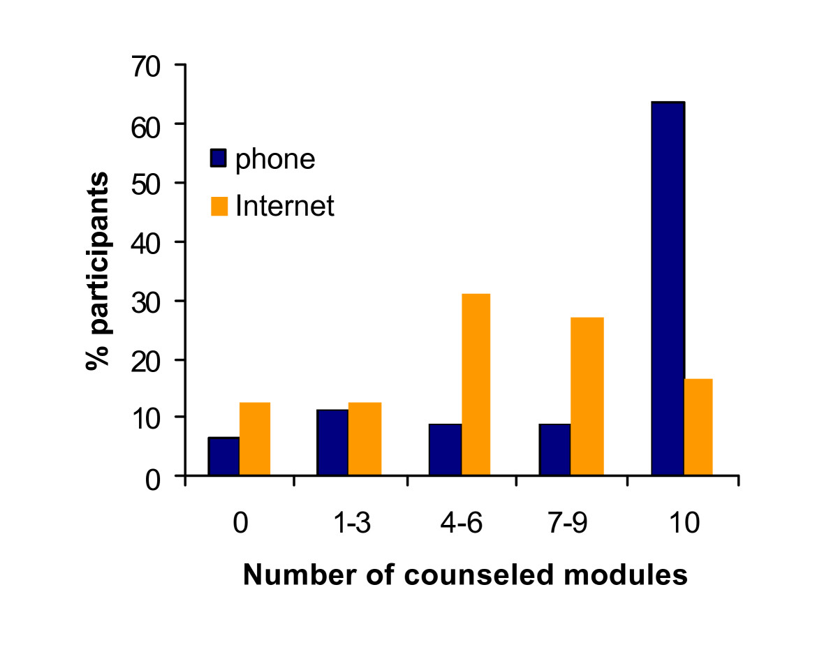 https://static-content.springer.com/image/art%3A10.1186%2F1471-2458-11-49/MediaObjects/12889_2010_Article_2769_Fig2_HTML.jpg