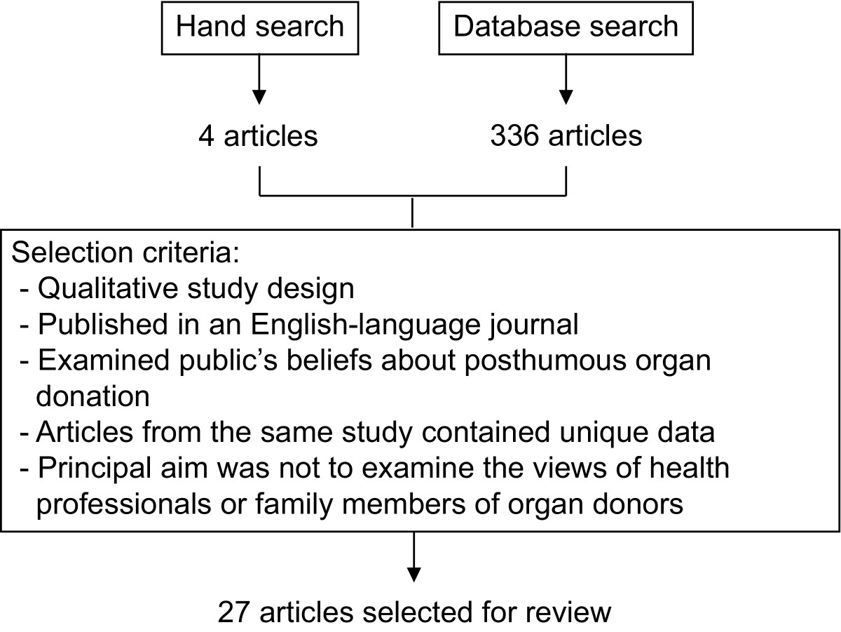 https://static-content.springer.com/image/art%3A10.1186%2F1471-2458-11-791/MediaObjects/12889_2011_Article_3586_Fig1_HTML.jpg
