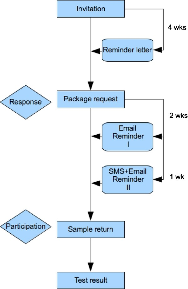 https://static-content.springer.com/image/art%3A10.1186%2F1471-2458-12-176/MediaObjects/12889_2011_Article_3999_Fig1_HTML.jpg