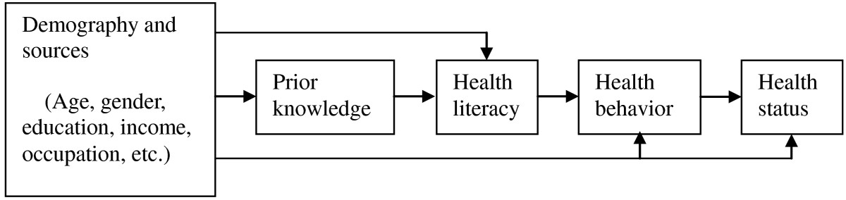 https://static-content.springer.com/image/art%3A10.1186%2F1471-2458-13-261/MediaObjects/12889_2012_Article_5185_Fig1_HTML.jpg