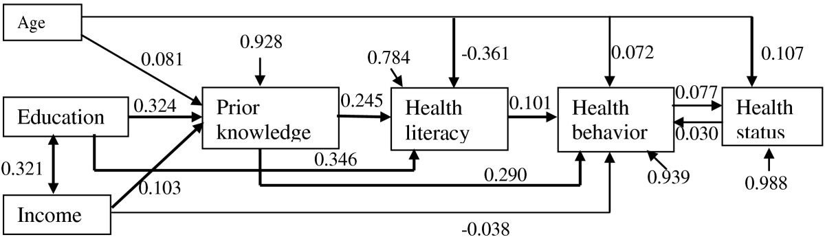 https://static-content.springer.com/image/art%3A10.1186%2F1471-2458-13-261/MediaObjects/12889_2012_Article_5185_Fig2_HTML.jpg