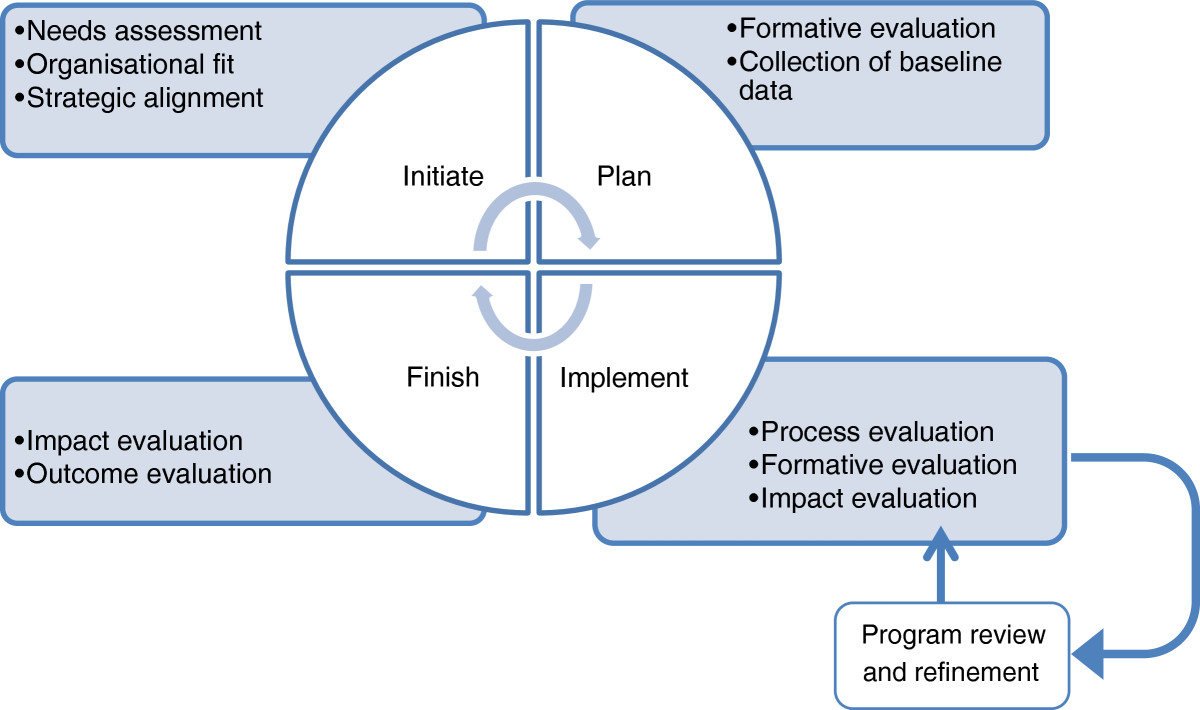 program assessment planning and evaluation in The office of planning, research and evaluation edition of the program manager's guide to evaluation, this updated edition explains what program evaluation.