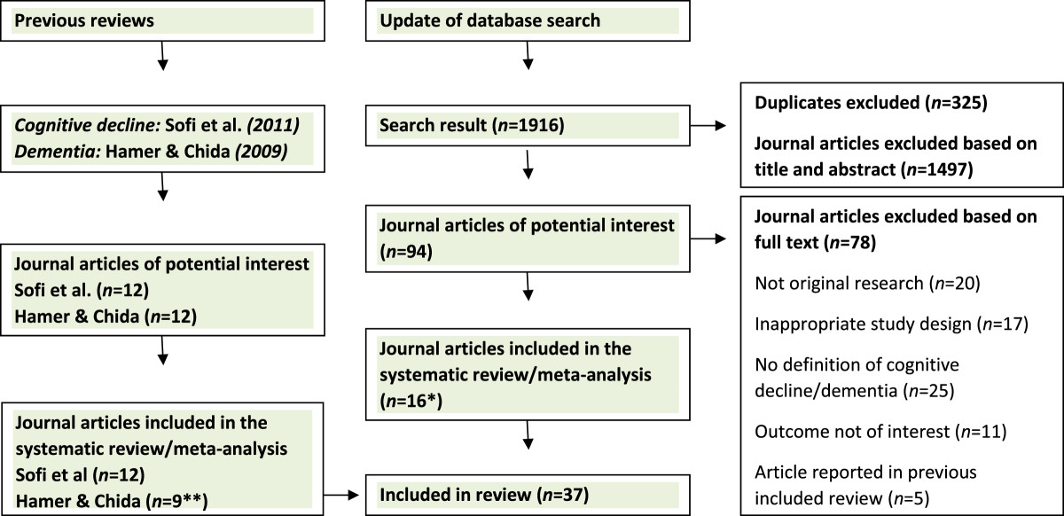 https://static-content.springer.com/image/art%3A10.1186%2F1471-2458-14-510/MediaObjects/12889_2014_Article_6691_Fig1_HTML.jpg