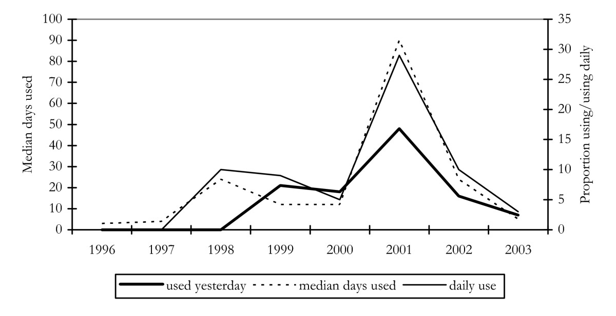 https://static-content.springer.com/image/art%3A10.1186%2F1471-2458-5-40/MediaObjects/12889_2004_Article_195_Fig1_HTML.jpg