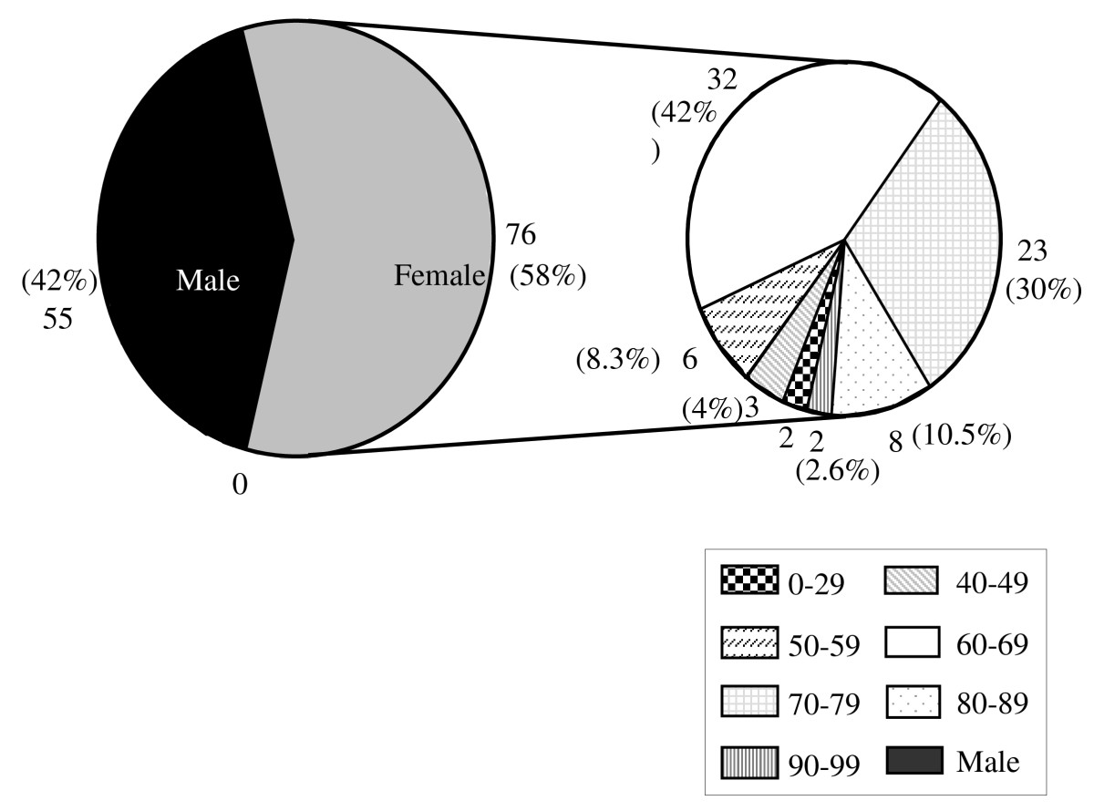 https://static-content.springer.com/image/art%3A10.1186%2F1471-2474-11-49/MediaObjects/12891_2009_Article_795_Fig5_HTML.jpg