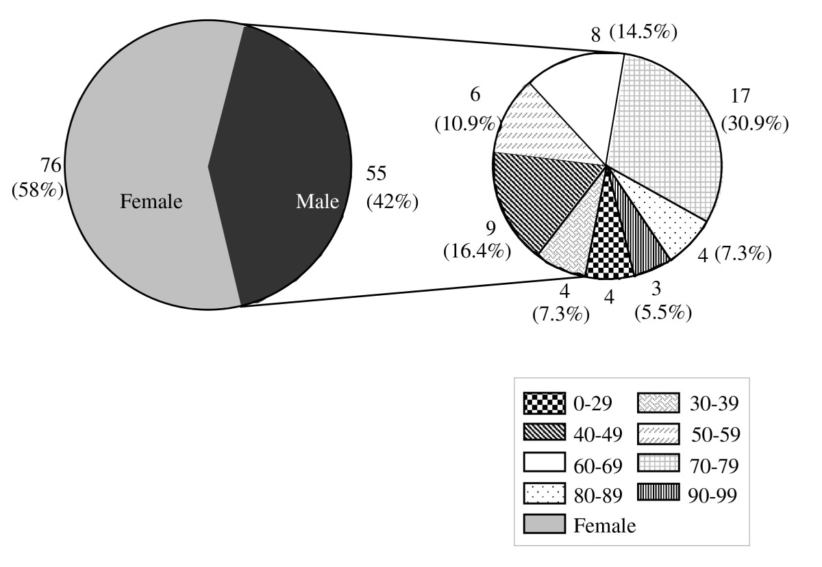 https://static-content.springer.com/image/art%3A10.1186%2F1471-2474-11-49/MediaObjects/12891_2009_Article_795_Fig6_HTML.jpg