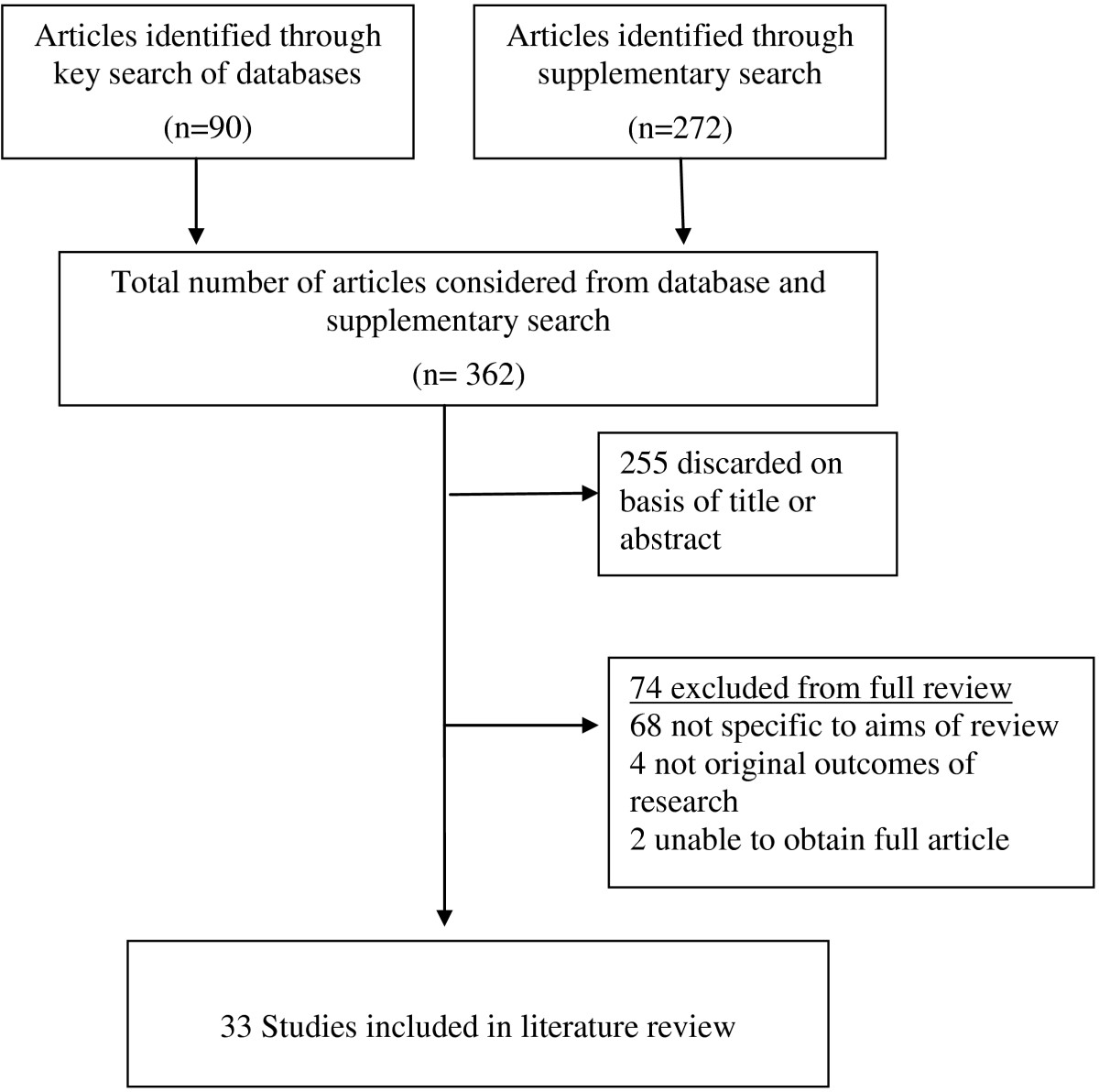https://static-content.springer.com/image/art%3A10.1186%2F1472-684X-12-4/MediaObjects/12904_2012_Article_145_Fig1_HTML.jpg