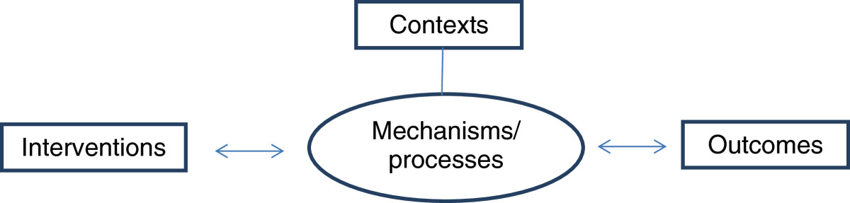 https://static-content.springer.com/image/art%3A10.1186%2F1472-6882-12-50/MediaObjects/12906_2012_Article_1079_Fig1_HTML.jpg