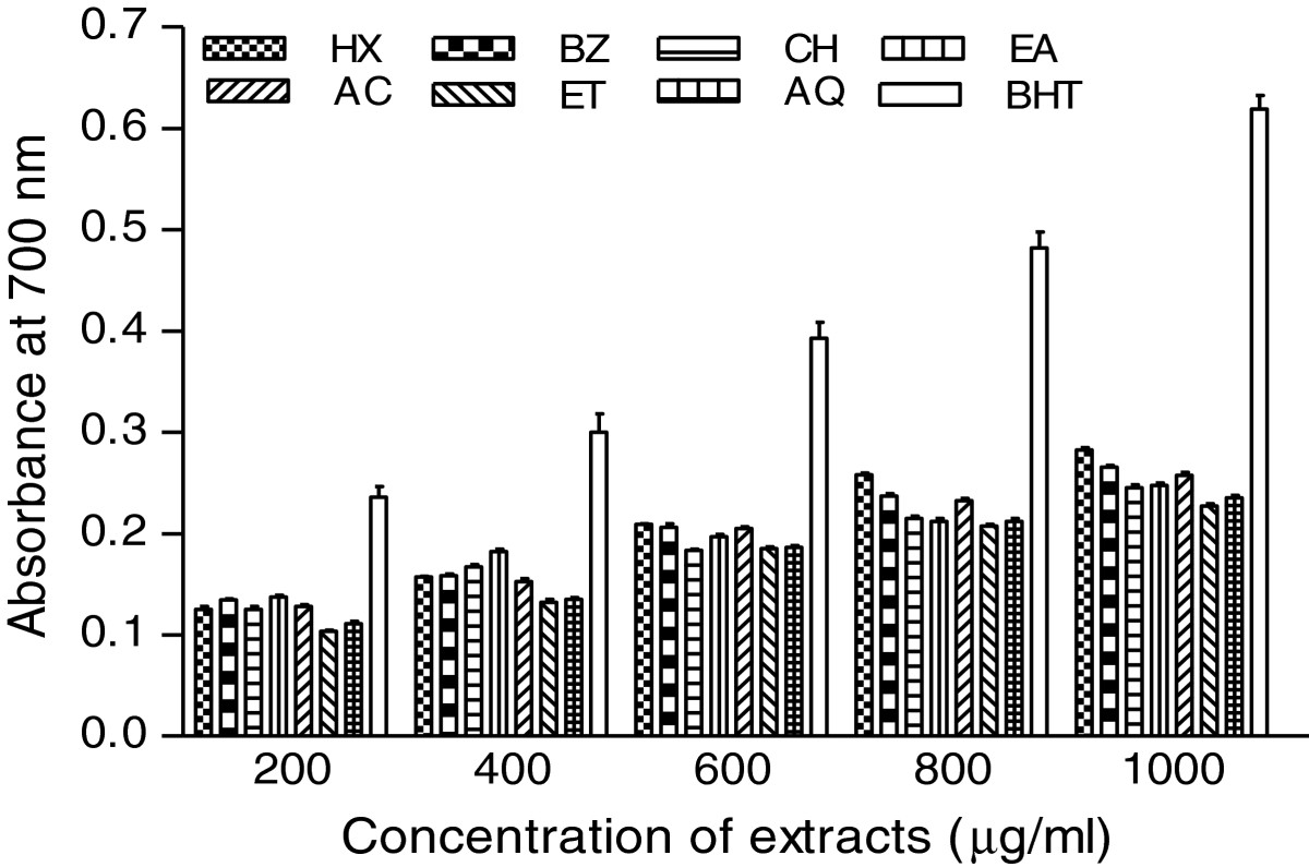 https://static-content.springer.com/image/art%3A10.1186%2F1472-6882-13-120/MediaObjects/12906_2013_Article_1376_Fig3_HTML.jpg