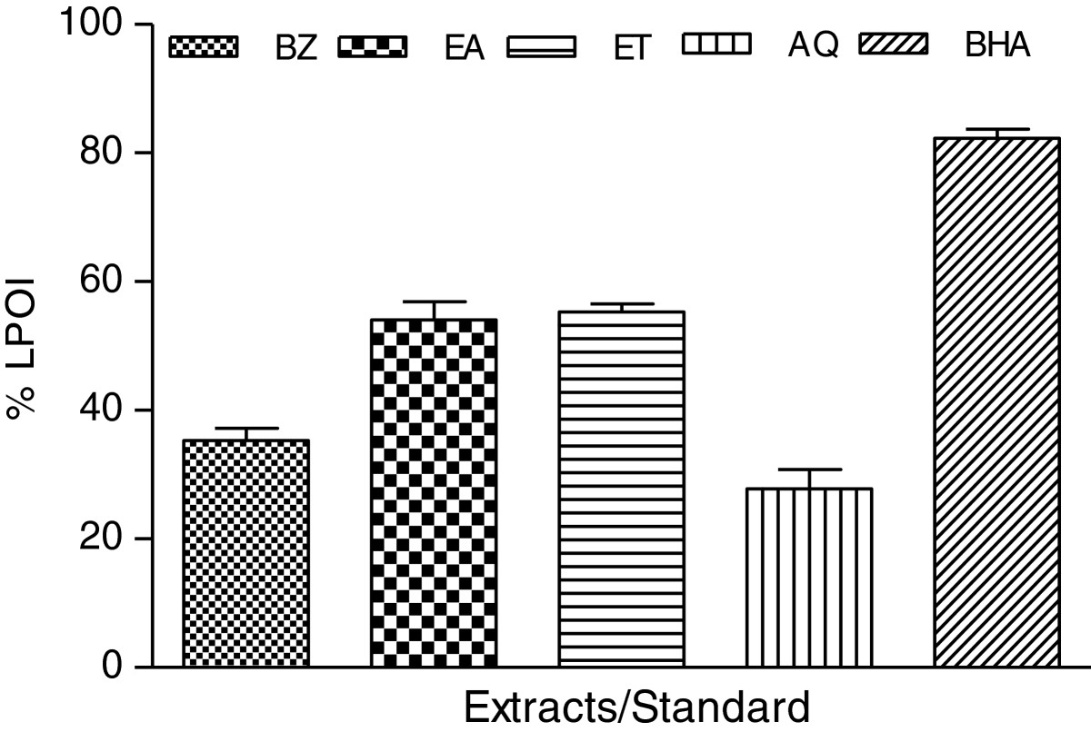 https://static-content.springer.com/image/art%3A10.1186%2F1472-6882-13-120/MediaObjects/12906_2013_Article_1376_Fig4_HTML.jpg