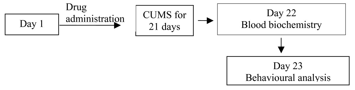 https://static-content.springer.com/image/art%3A10.1186%2F1472-6882-8-15/MediaObjects/12906_2007_Article_174_Fig1_HTML.jpg