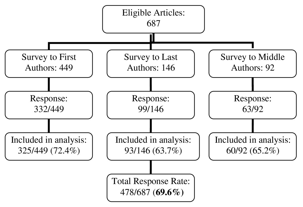 https://static-content.springer.com/image/art%3A10.1186%2F1472-6920-10-21/MediaObjects/12909_2009_Article_370_Fig1_HTML.jpg