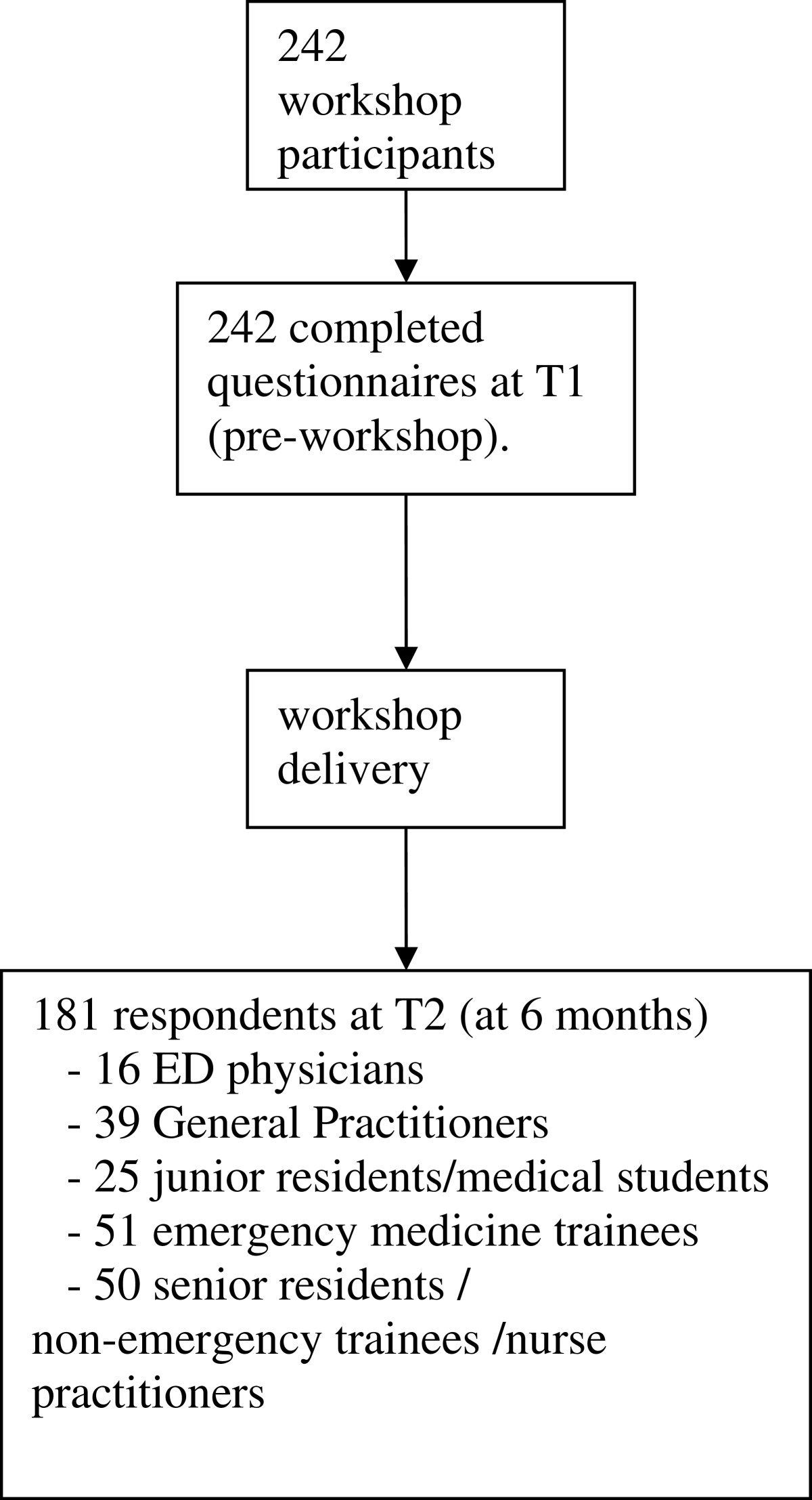 https://static-content.springer.com/image/art%3A10.1186%2F1472-6920-12-103/MediaObjects/12909_2011_Article_652_Fig2_HTML.jpg
