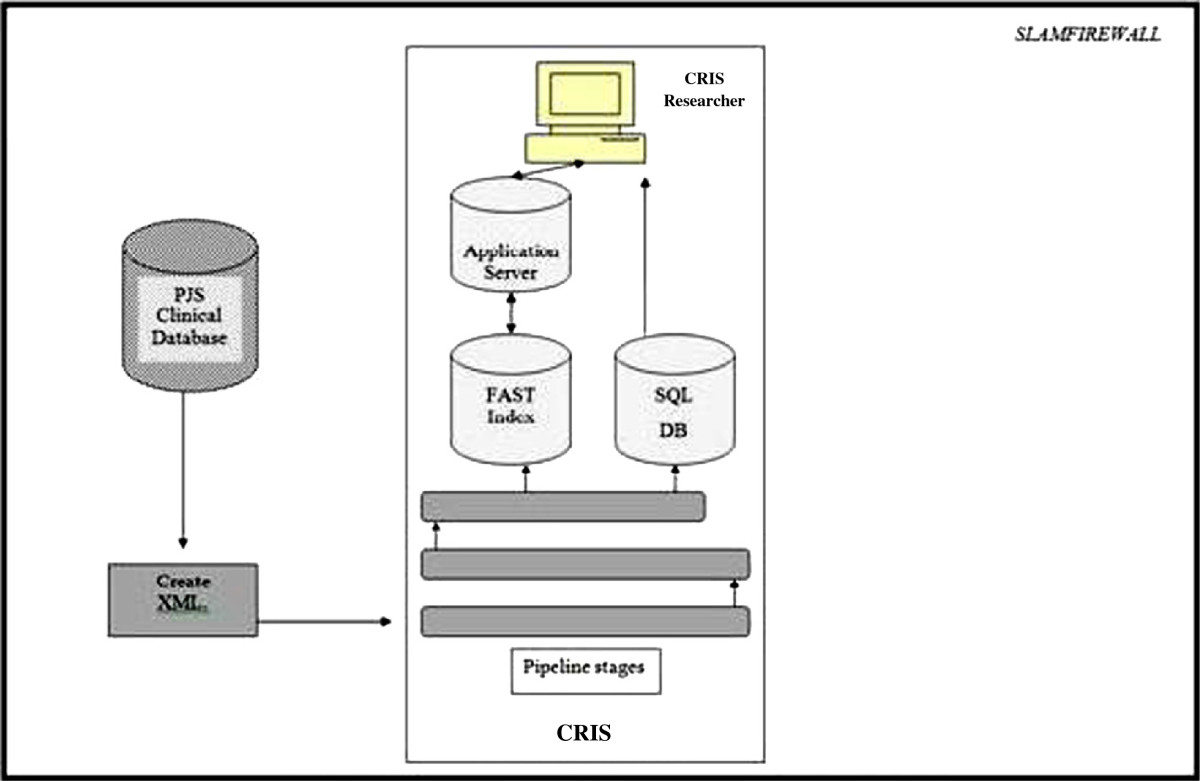 https://static-content.springer.com/image/art%3A10.1186%2F1472-6947-13-71/MediaObjects/12911_2012_Article_713_Fig1_HTML.jpg