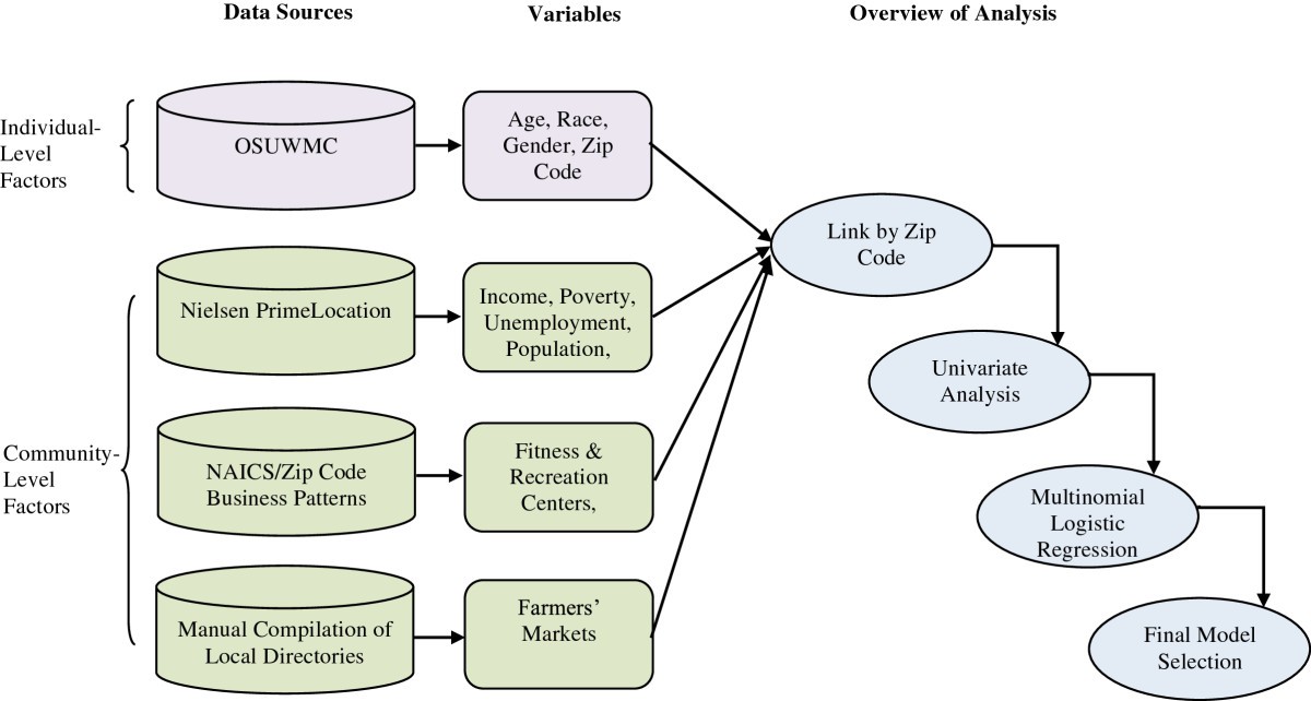 https://static-content.springer.com/image/art%3A10.1186%2F1472-6947-14-36/MediaObjects/12911_2014_Article_804_Fig1_HTML.jpg