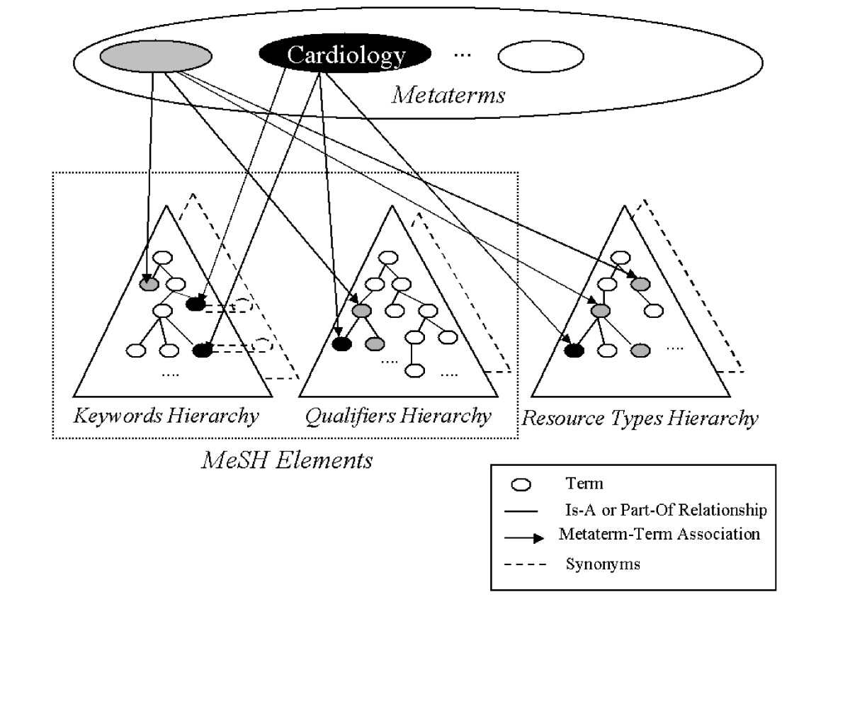 https://static-content.springer.com/image/art%3A10.1186%2F1472-6947-6-7/MediaObjects/12911_2005_Article_96_Fig1_HTML.jpg