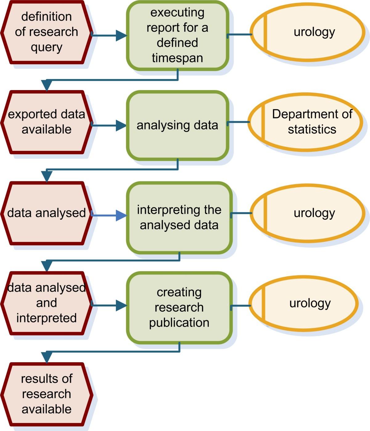 define research report