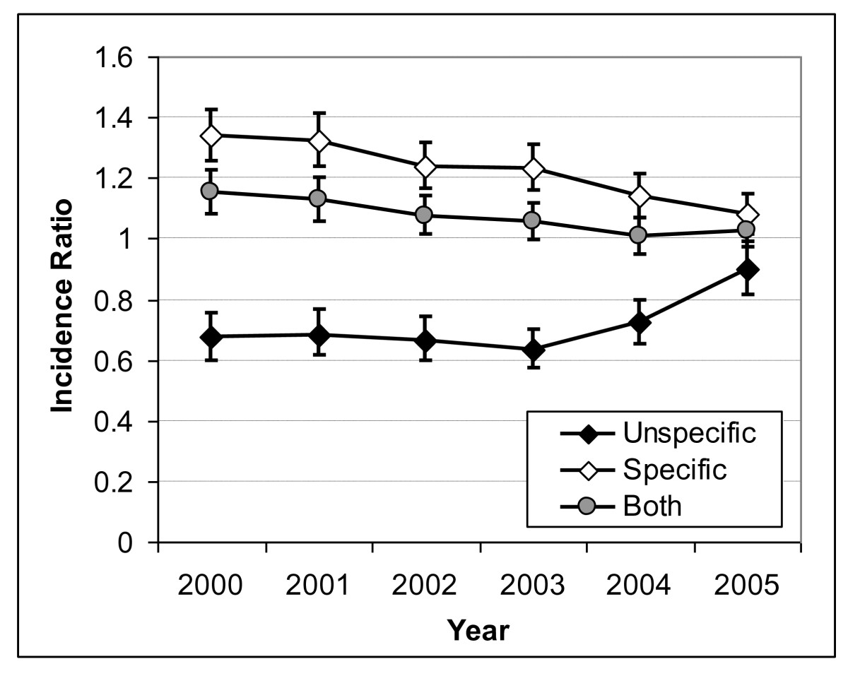https://static-content.springer.com/image/art%3A10.1186%2F1472-6963-11-193/MediaObjects/12913_2010_Article_1709_Fig5_HTML.jpg