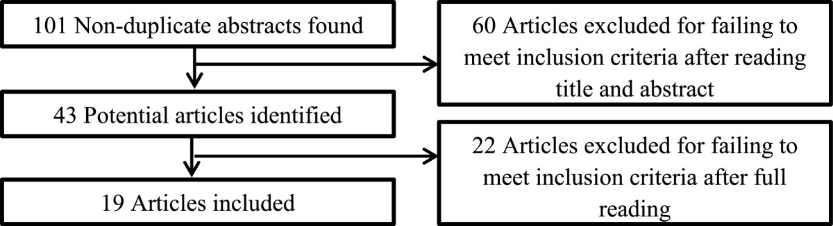 https://static-content.springer.com/image/art%3A10.1186%2F1472-6963-14-271/MediaObjects/12913_2014_Article_3200_Fig1_HTML.jpg