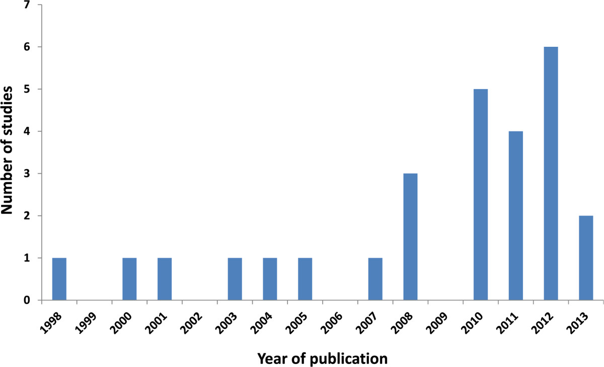 https://static-content.springer.com/image/art%3A10.1186%2F1472-6963-14-367/MediaObjects/12913_2014_Article_3466_Fig3_HTML.jpg