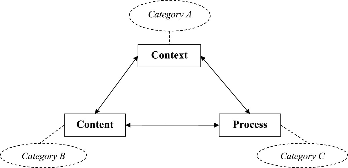 https://static-content.springer.com/image/art%3A10.1186%2F1472-6963-14-370/MediaObjects/12913_2013_Article_3470_Fig1_HTML.jpg