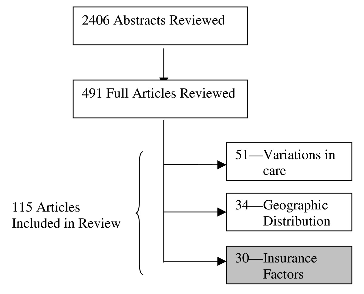 https://static-content.springer.com/image/art%3A10.1186%2F1472-6963-7-194/MediaObjects/12913_2006_Article_535_Fig1_HTML.jpg