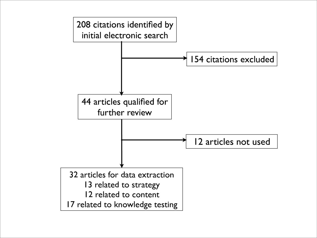 https://static-content.springer.com/image/art%3A10.1186%2F1472-6963-8-40/MediaObjects/12913_2007_Article_608_Fig1_HTML.jpg