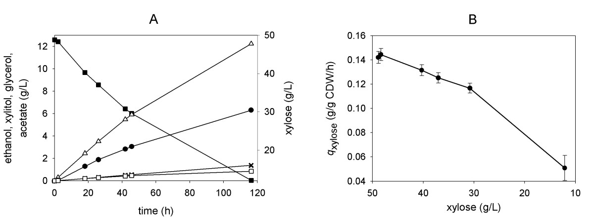 https://static-content.springer.com/image/art%3A10.1186%2F1475-2859-9-16/MediaObjects/12934_2009_Article_406_Fig3_HTML.jpg