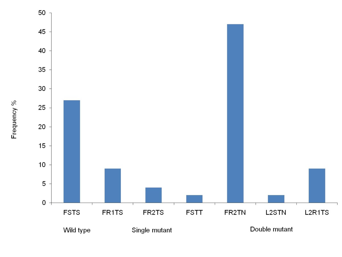 https://static-content.springer.com/image/art%3A10.1186%2F1475-2875-10-75/MediaObjects/12936_2011_Article_1665_Fig7_HTML.jpg