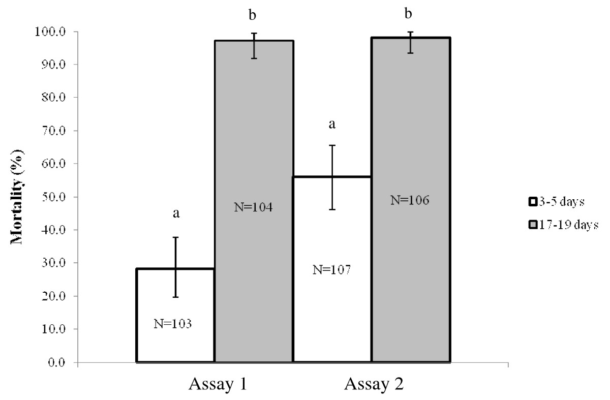 https://static-content.springer.com/image/art%3A10.1186%2F1475-2875-11-24/MediaObjects/12936_2011_Article_2029_Fig2_HTML.jpg