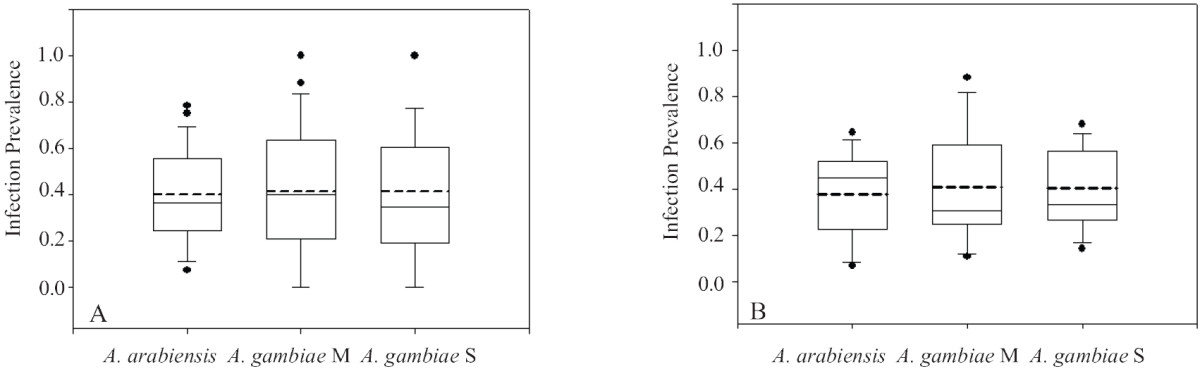 https://static-content.springer.com/image/art%3A10.1186%2F1475-2875-12-204/MediaObjects/12936_2013_Article_2811_Fig1_HTML.jpg