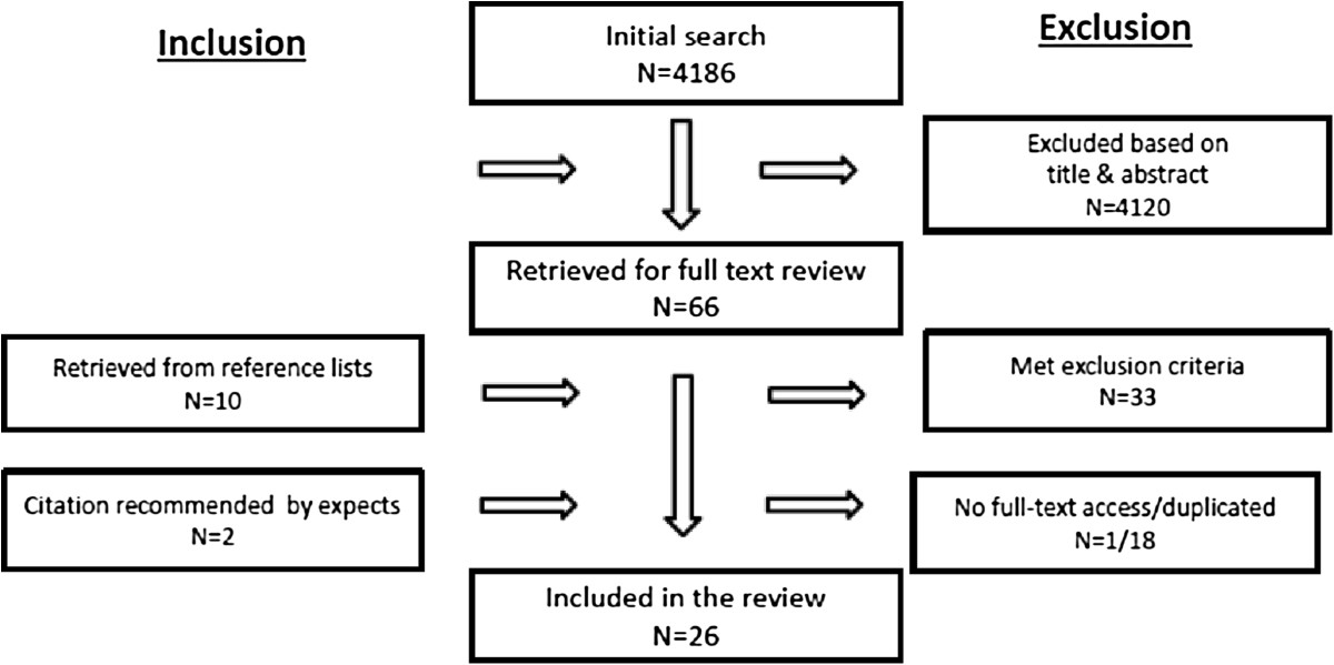 https://static-content.springer.com/image/art%3A10.1186%2F1475-2891-13-56/MediaObjects/12937_2013_Article_797_Fig1_HTML.jpg