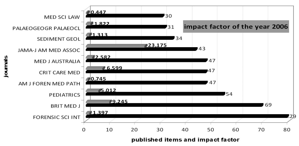 https://static-content.springer.com/image/art%3A10.1186%2F1476-072X-10-55/MediaObjects/12942_2011_Article_451_Fig6_HTML.jpg