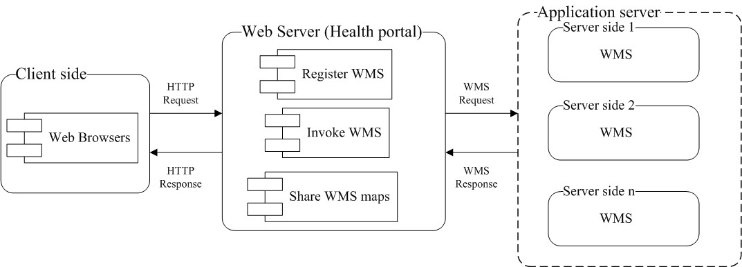 https://static-content.springer.com/image/art%3A10.1186%2F1476-072X-7-8/MediaObjects/12942_2007_Article_202_Fig3_HTML.jpg