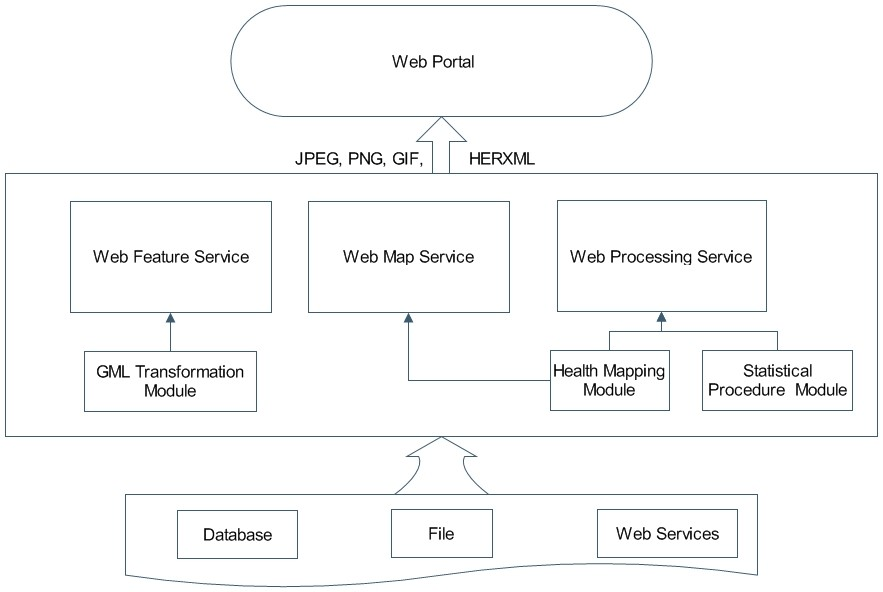 https://static-content.springer.com/image/art%3A10.1186%2F1476-072X-8-3/MediaObjects/12942_2008_Article_264_Fig5_HTML.jpg