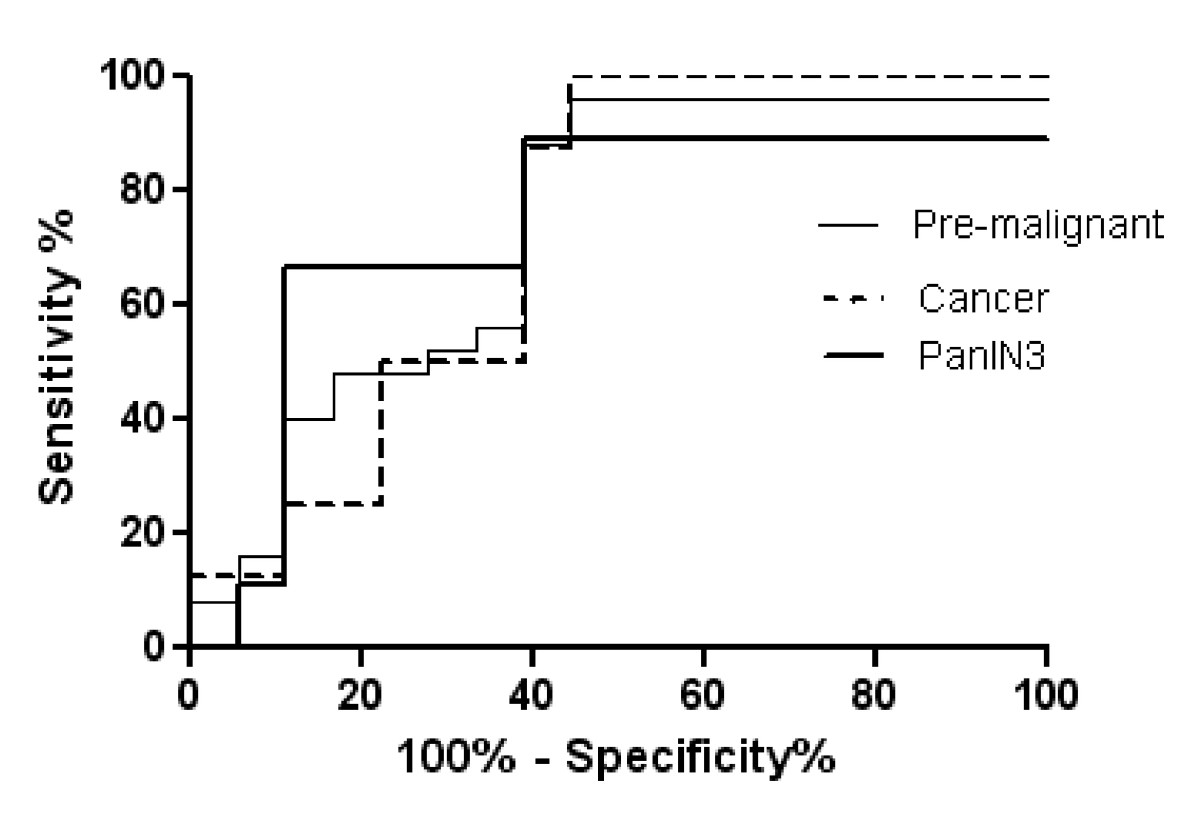 https://static-content.springer.com/image/art%3A10.1186%2F1476-4598-9-149/MediaObjects/12943_2009_Article_664_Fig6_HTML.jpg