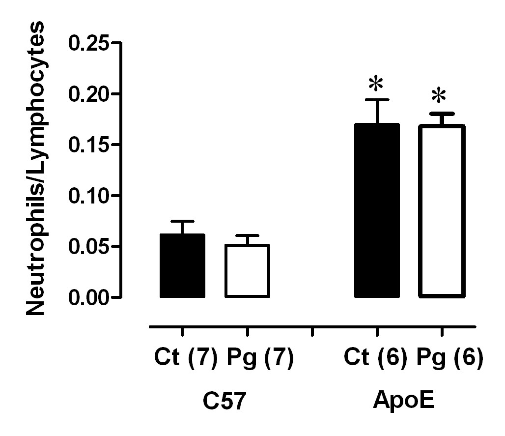 https://static-content.springer.com/image/art%3A10.1186%2F1476-511X-10-80/MediaObjects/12944_2011_Article_476_Fig2_HTML.jpg
