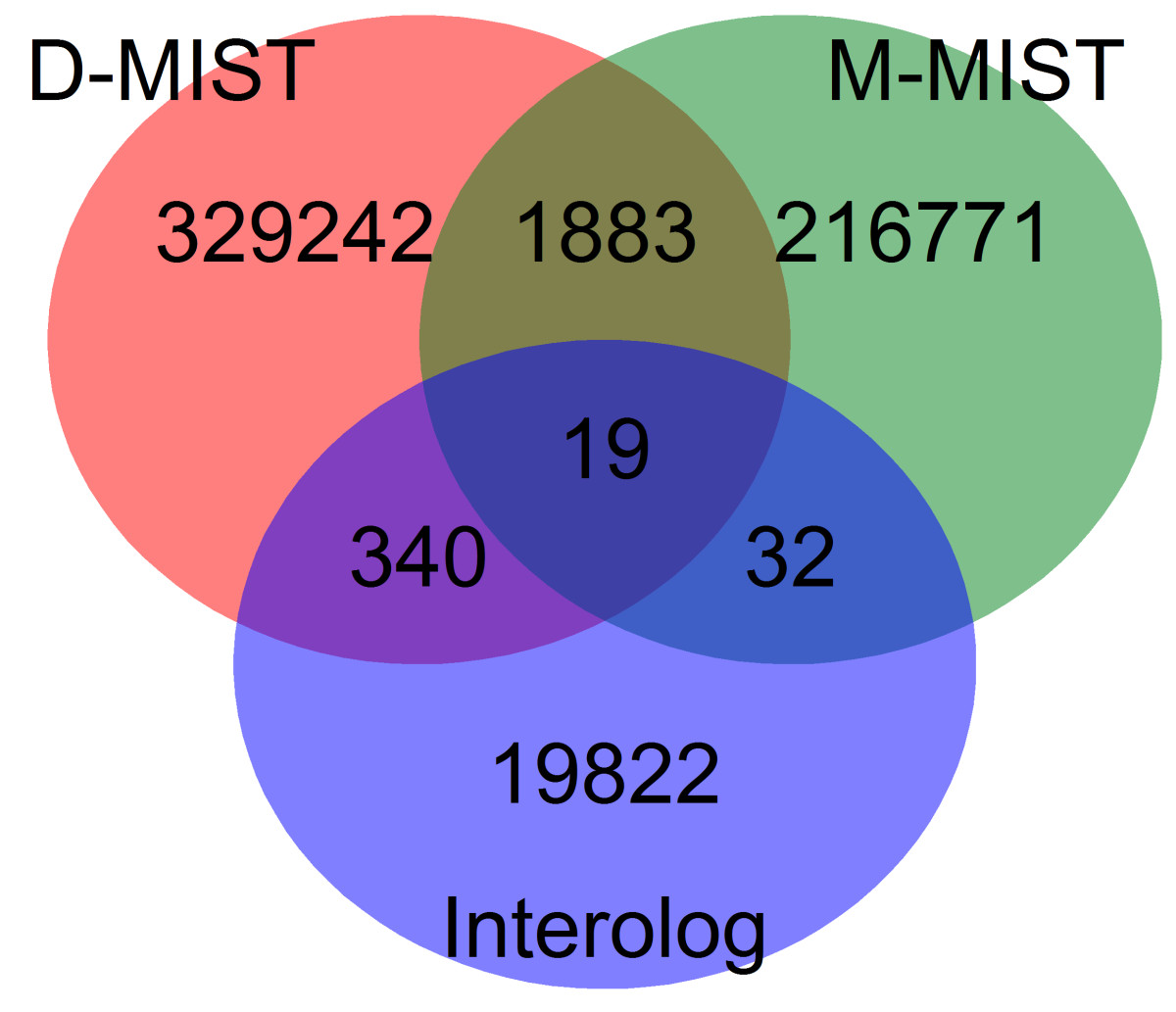 https://static-content.springer.com/image/art%3A10.1186%2F1477-5956-10-2/MediaObjects/12953_2011_Article_324_Fig1_HTML.jpg