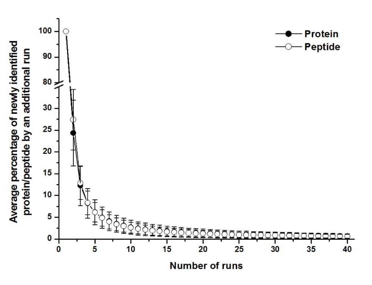 https://static-content.springer.com/image/art%3A10.1186%2F1477-5956-10-70/MediaObjects/12953_2012_Article_389_Fig2_HTML.jpg
