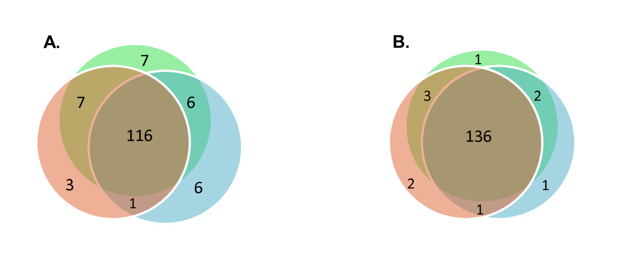 https://static-content.springer.com/image/art%3A10.1186%2F1477-5956-7-20/MediaObjects/12953_2008_Article_124_Fig2_HTML.jpg