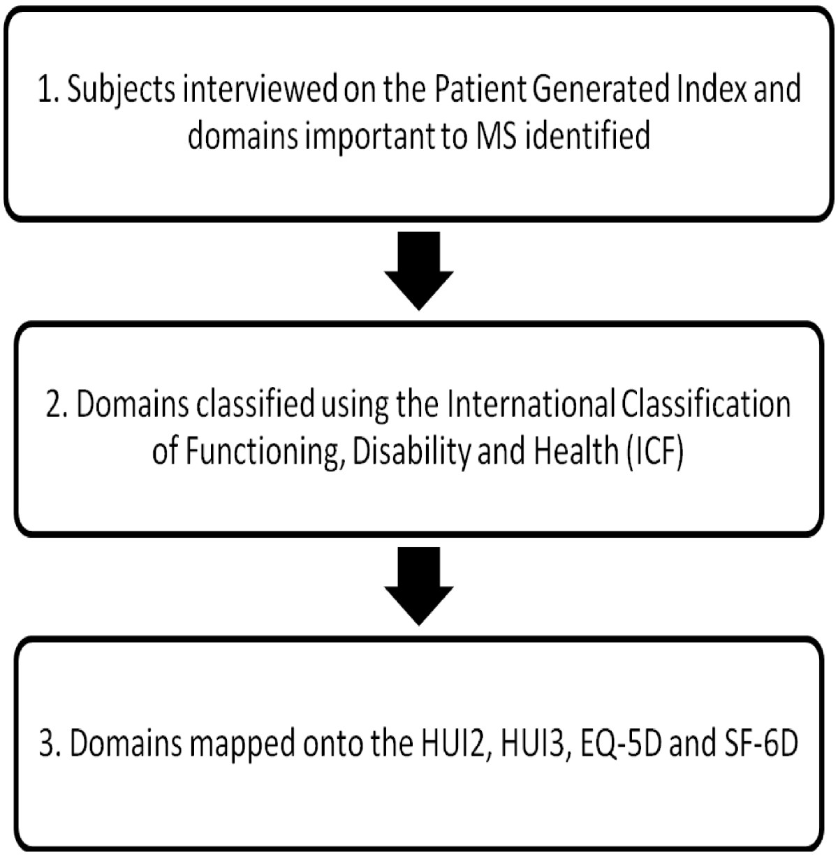 https://static-content.springer.com/image/art%3A10.1186%2F1477-7525-11-71/MediaObjects/12955_2012_Article_1122_Fig1_HTML.jpg
