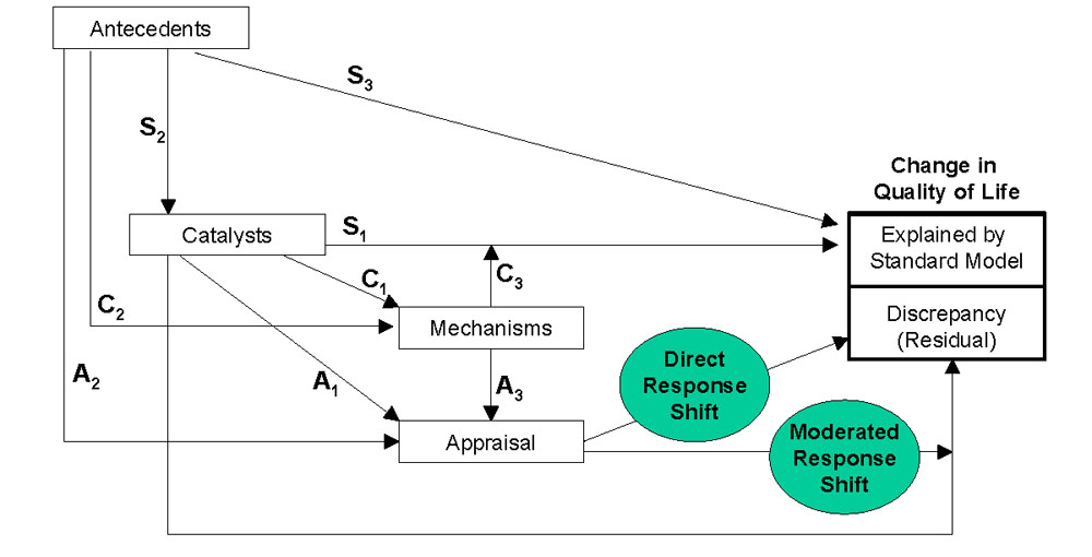 https://static-content.springer.com/image/art%3A10.1186%2F1477-7525-2-14/MediaObjects/12955_2004_Article_95_Fig2_HTML.jpg