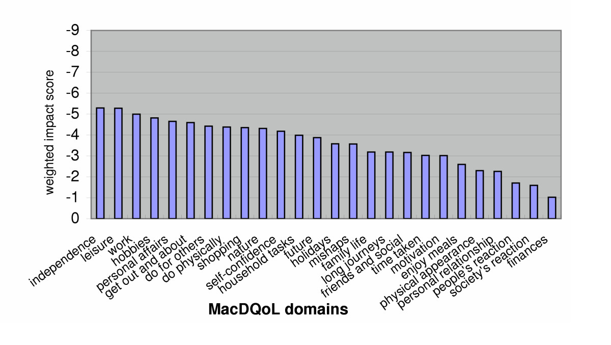 https://static-content.springer.com/image/art%3A10.1186%2F1477-7525-3-25/MediaObjects/12955_2004_Article_176_Fig3_HTML.jpg