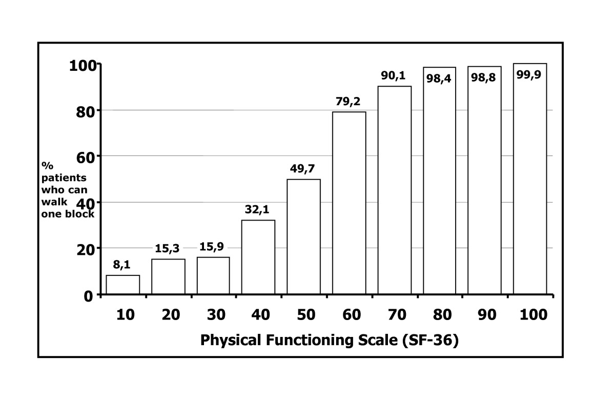 https://static-content.springer.com/image/art%3A10.1186%2F1477-7525-4-62/MediaObjects/12955_2006_Article_296_Fig1_HTML.jpg