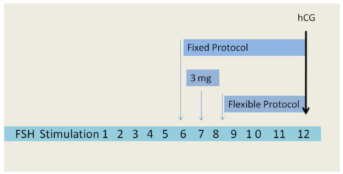 https://static-content.springer.com/image/art%3A10.1186%2F1477-7827-10-26/MediaObjects/12958_2011_Article_977_Fig2_HTML.jpg