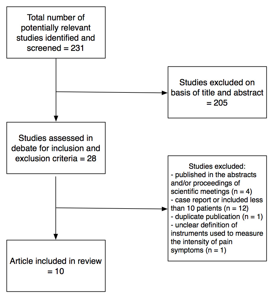 https://static-content.springer.com/image/art%3A10.1186%2F1477-7827-9-89/MediaObjects/12958_2010_Article_864_Fig1_HTML.jpg
