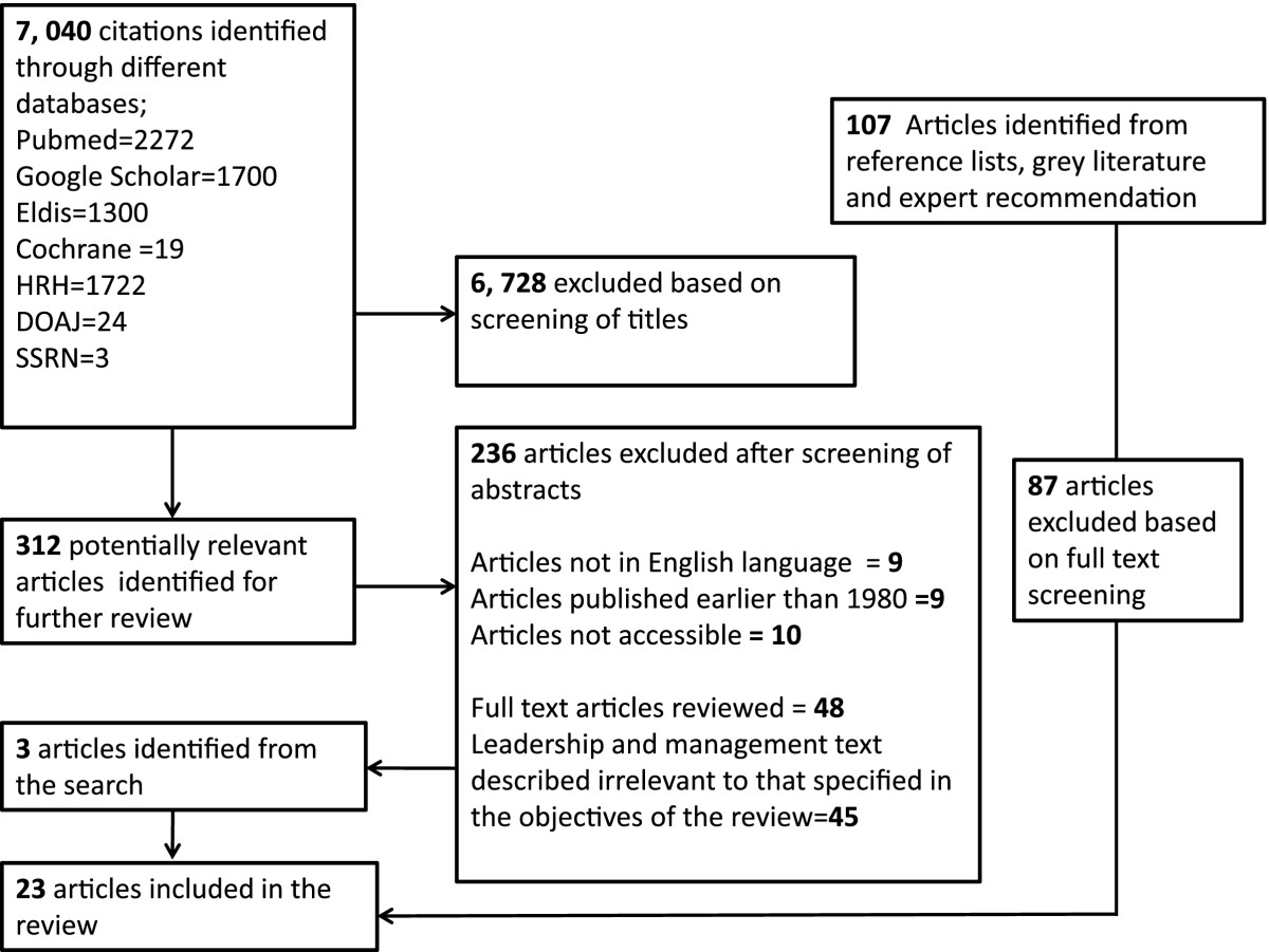 https://static-content.springer.com/image/art%3A10.1186%2F1478-4491-11-10/MediaObjects/12960_2012_Article_327_Fig2_HTML.jpg