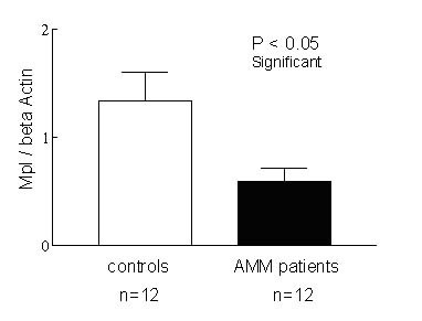 https://static-content.springer.com/image/art%3A10.1186%2F1478-811X-3-4/MediaObjects/12964_2004_Article_18_Fig4_HTML.jpg